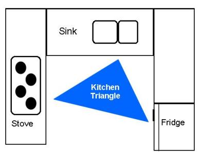 Achieving kitchen balance in small kitchens for Perfect kitchen triangle