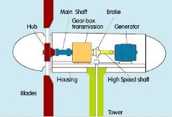 Home turbine plan