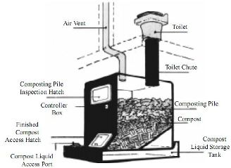 Composting Toilet Systems
