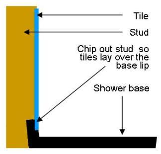 Shower base checkout
