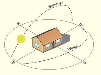 Solar house orientation