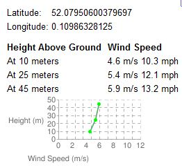 Wind speed mapping